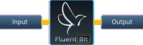 F1 FluentBit-IO