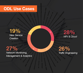 OpenDaylight Infographic v3 small