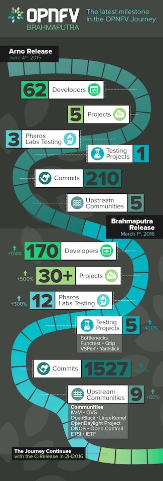 opnfv brahmaputra infographic final 2 0-1