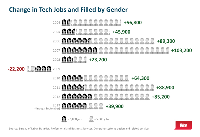 2013-11 Women in Tech image