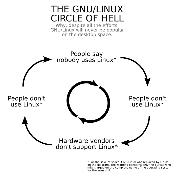 A diagram of the 'GNU/Linux circle of hell'