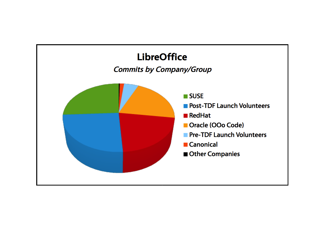 Figure 2: Code contributions by company or group