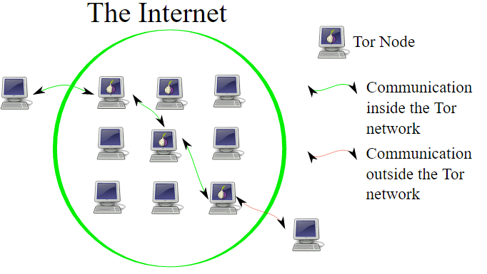 Beginner's Guide to Tor on Ubuntu - Linux com
