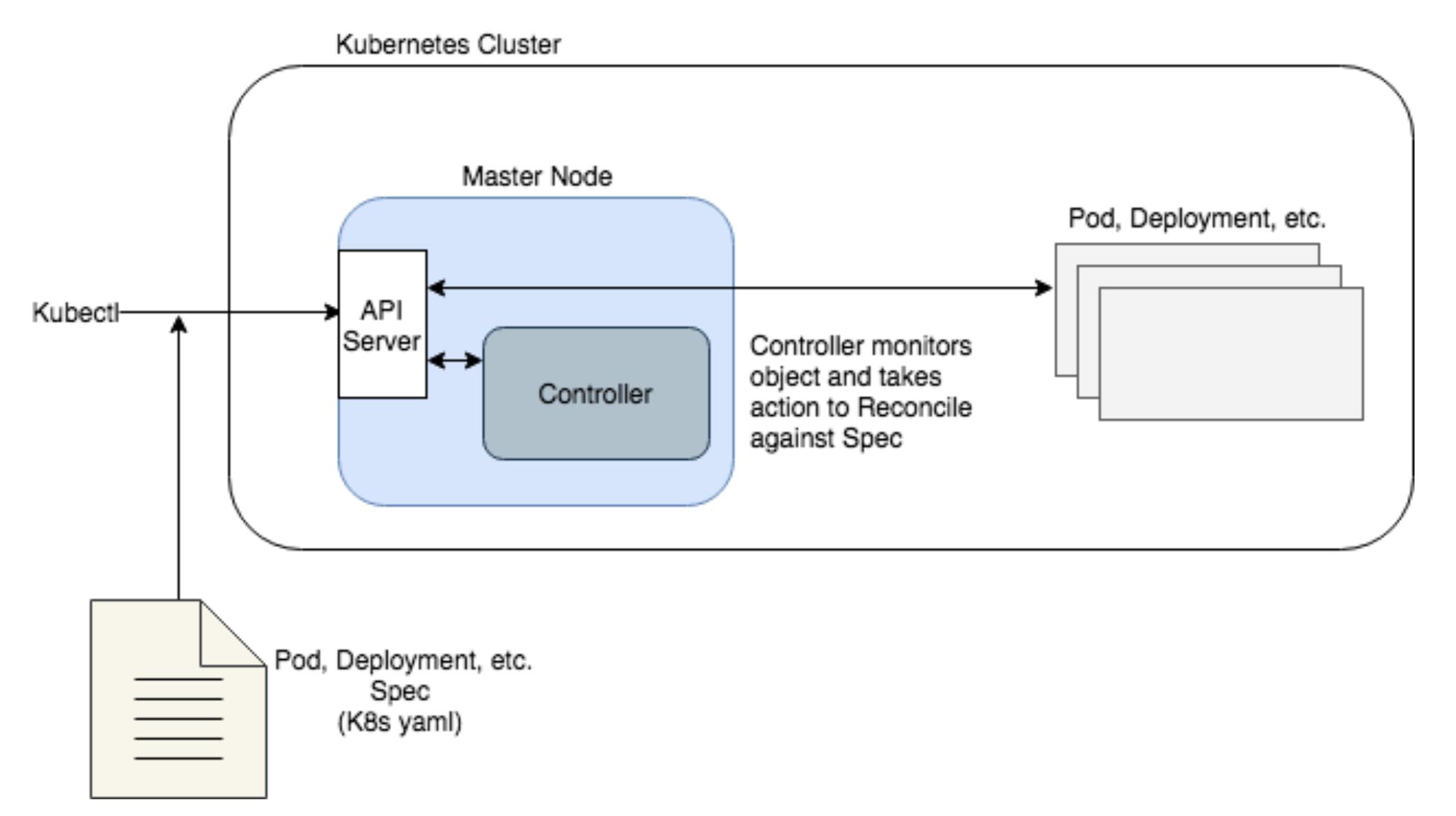 Kubernetes Processing flow