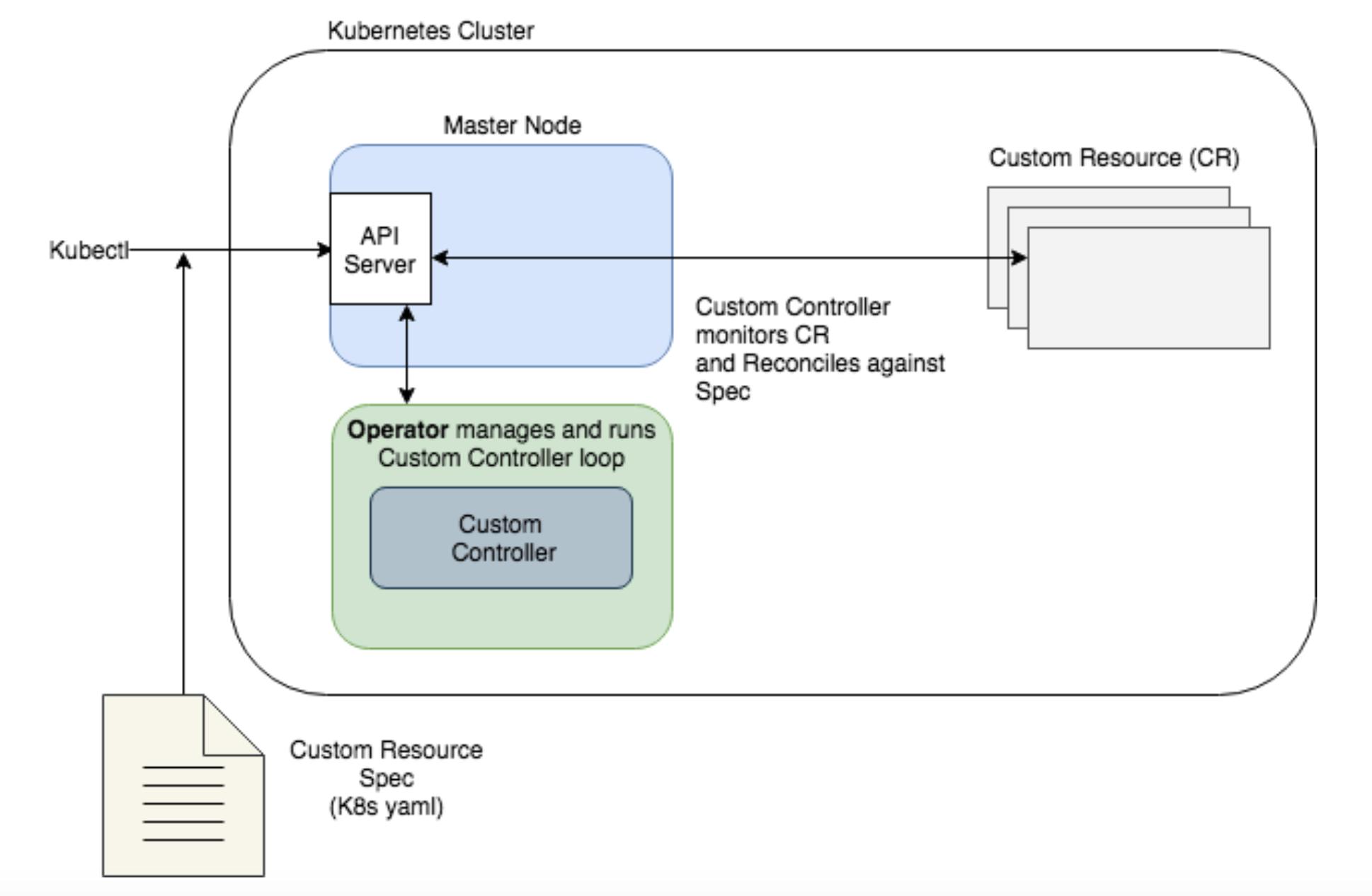 Kuberentes Operator Processing Flow