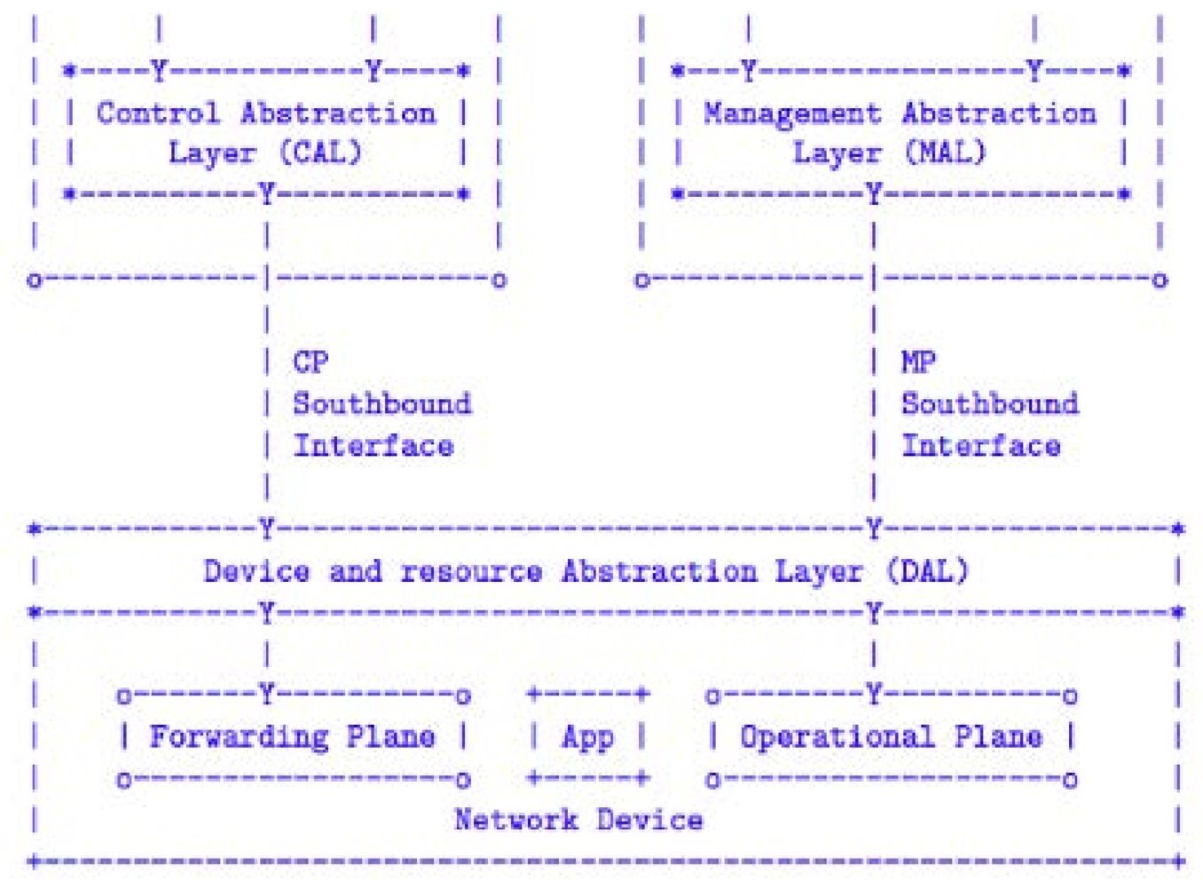 Software Defined Networking Fundamentals Part 3