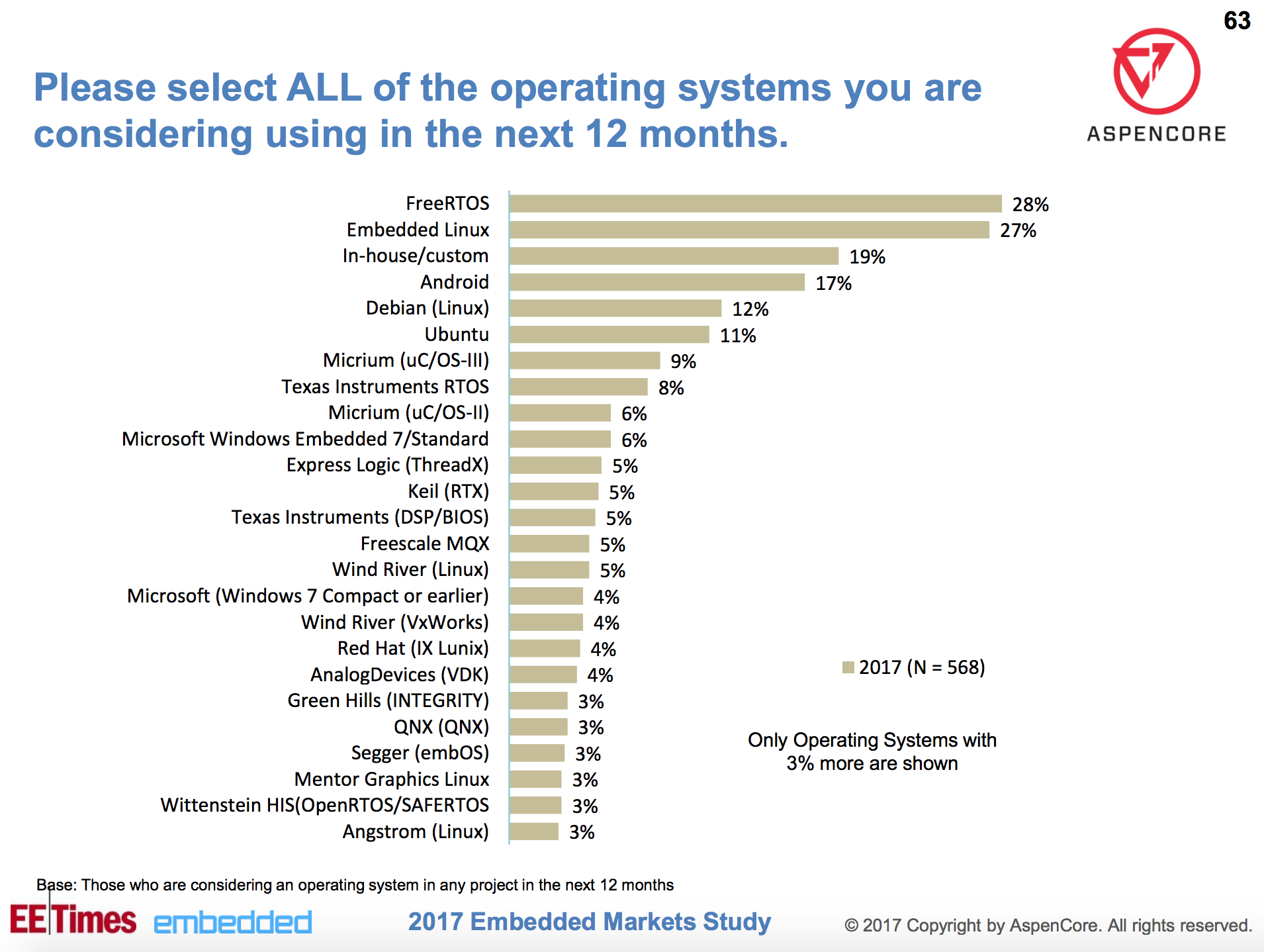 Linux and Open Source on the Move in Embedded, Says Survey