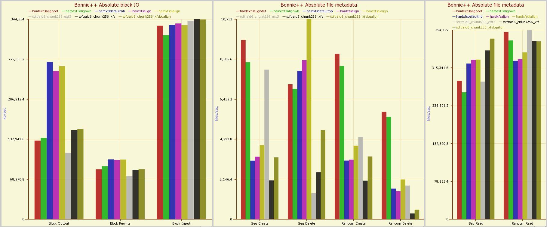 Benchmarking hardware RAID vs  Linux kernel software RAID